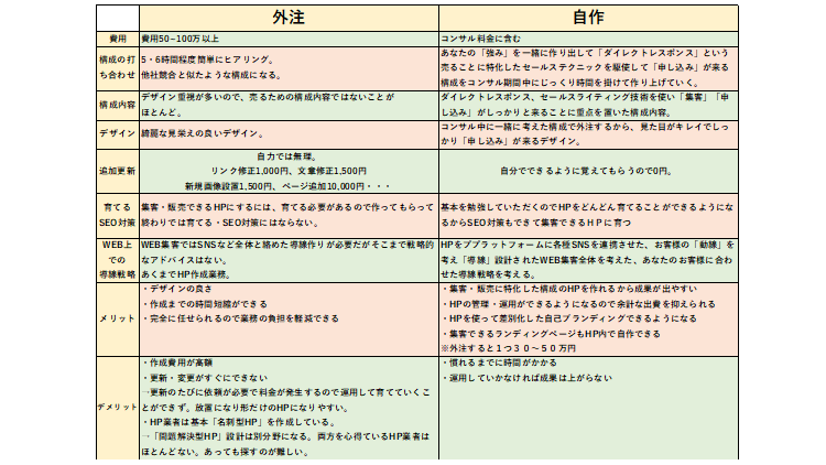 HP外注VS自作の比較表
